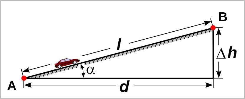 Explicación gráfica de pendiente