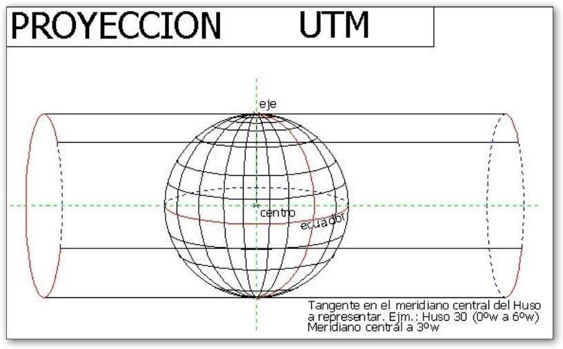 Proyección UTM