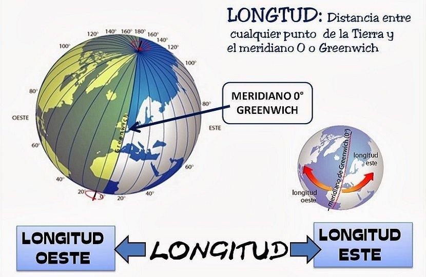 Longitud