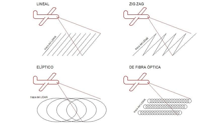 Tipos de LIDAR por el tipo de escaneado