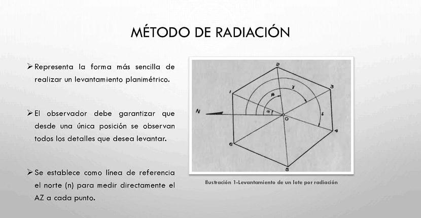 Método de radiación