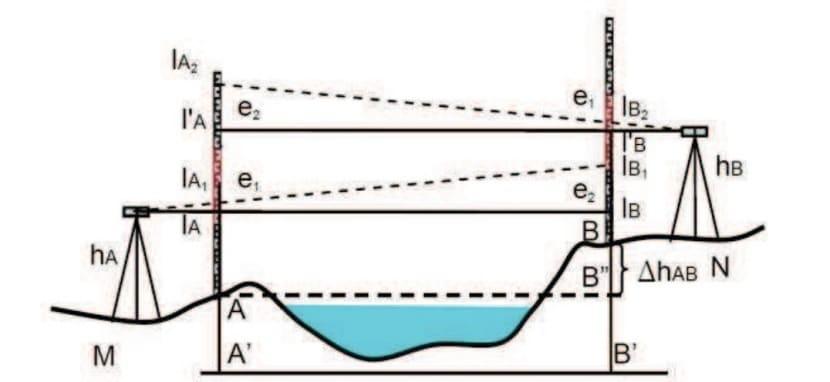 Nivelación geométrica estaciones equidistantes
