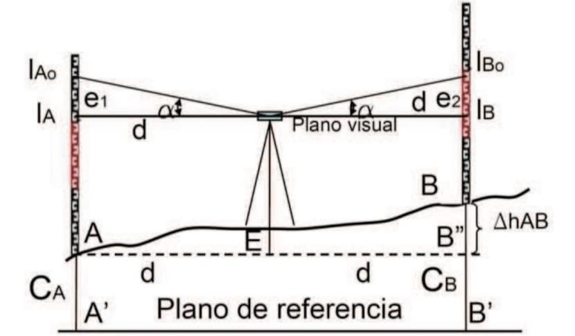 Nivelación geométrica punto medio
