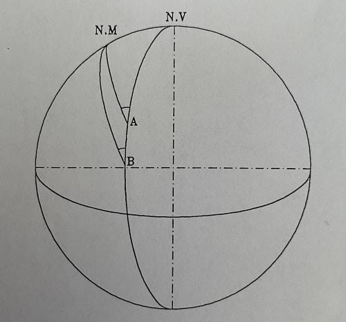 Variación de la declinación magnética a lo largo de un meridiano