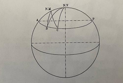 Variación de la declinación magnética a lo largo de un paralelo